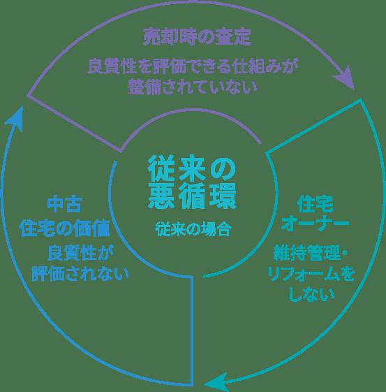 これまでの日本の住宅はお手入れしても住宅価値も評価されず悪循環